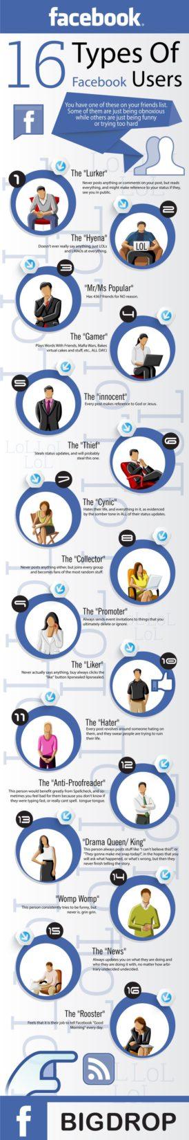 16 types Facebook gebruikers