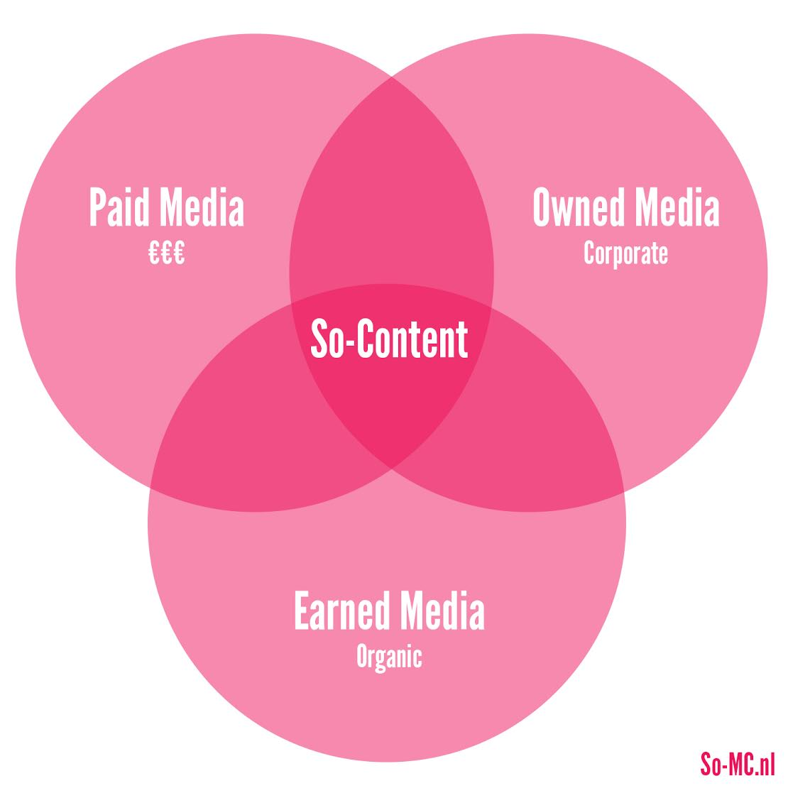 Earned Owned Paid Media