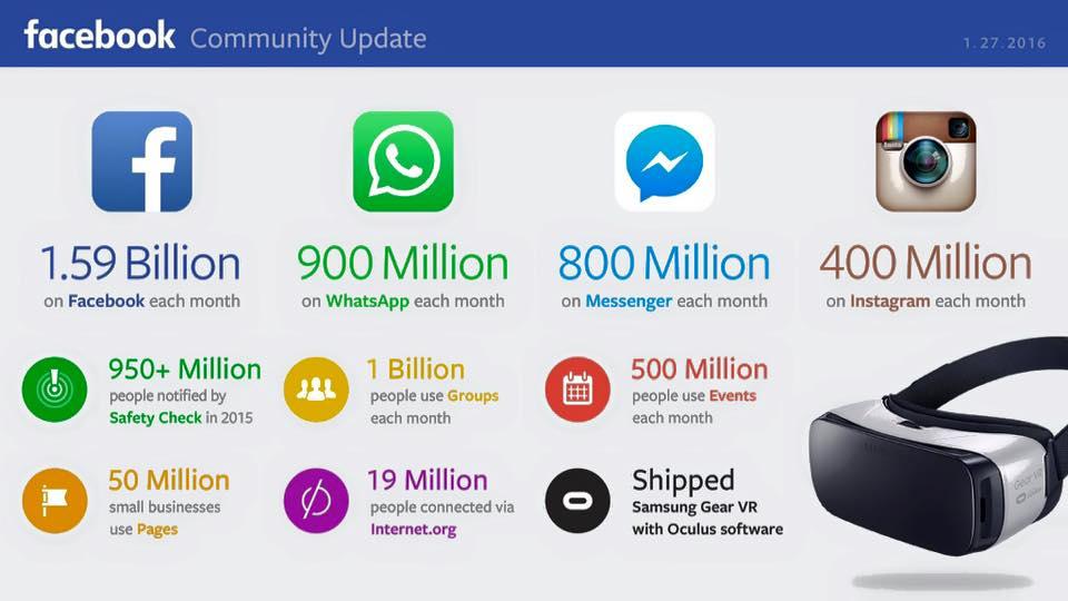 Facebook kwartaalcijfers