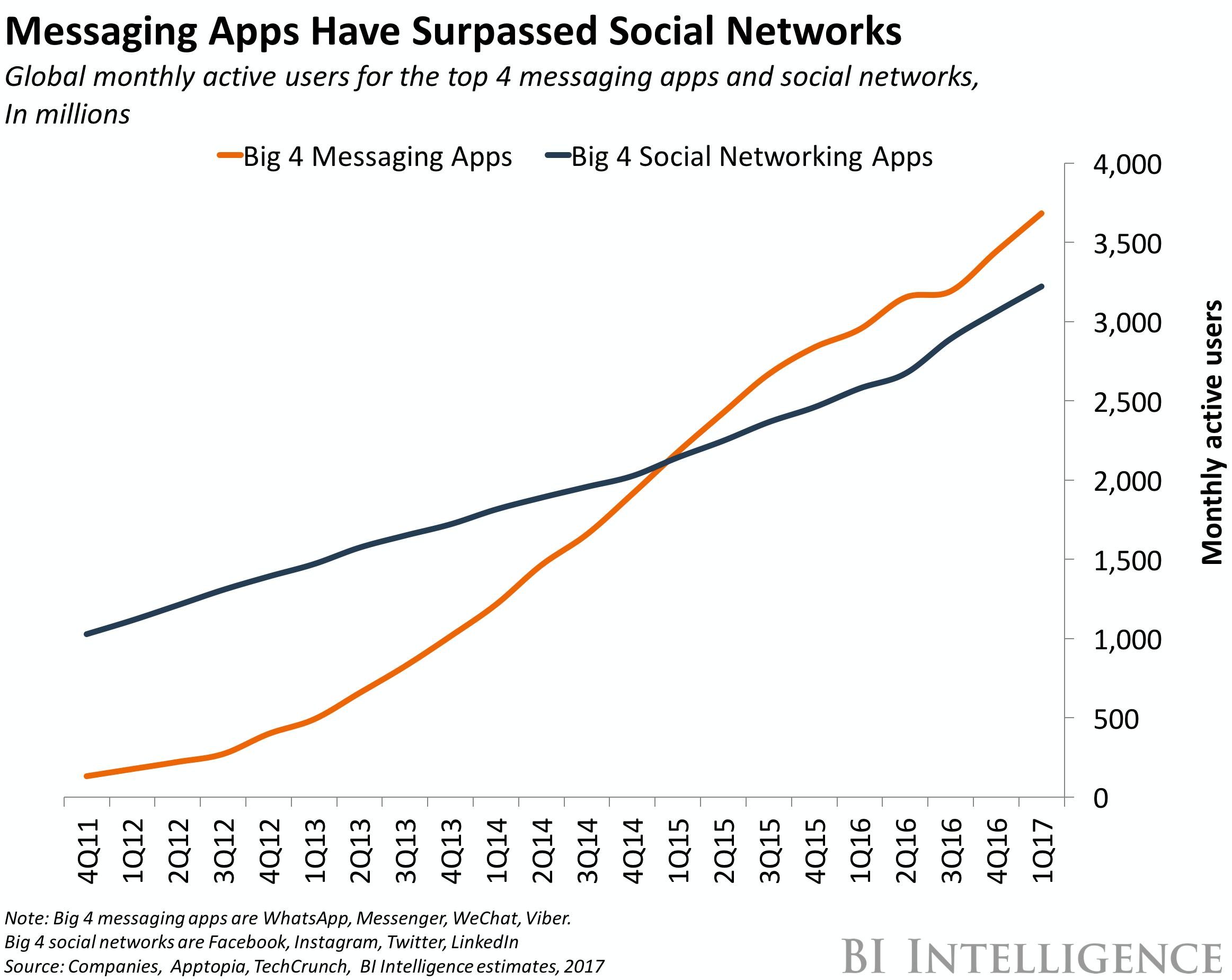 Groei van Messaging Apps
