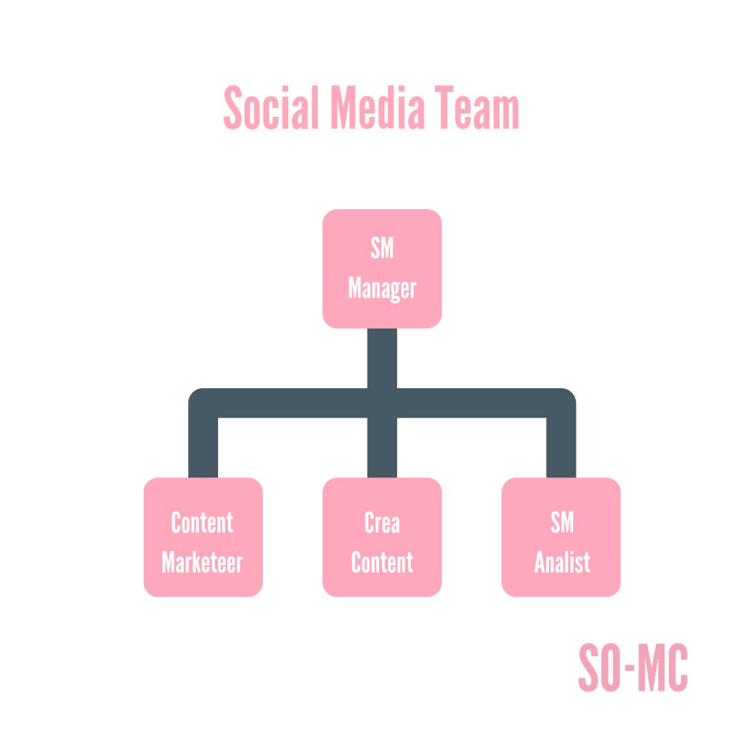 Hoe organiseer je Social Media_ Hoe ziet een Social Media Team eruit?