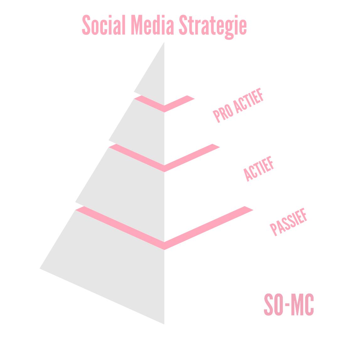 Social Media Strategie; Passief, Actief & Pro Actief