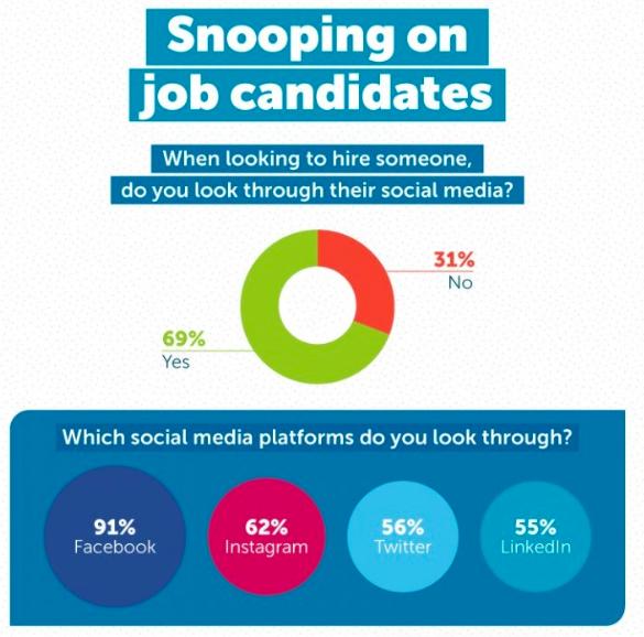 Social Media Screenings